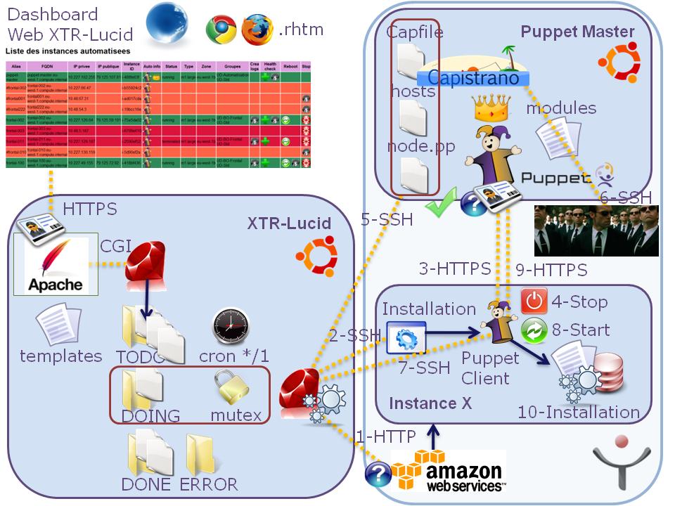 Automatisation-AWS-PuppetLabs
