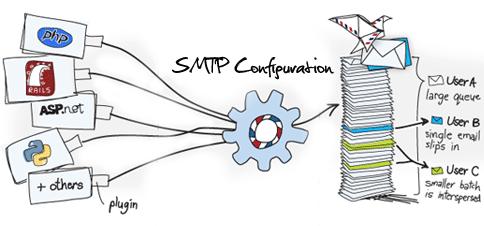 SMTP-CLI: Nadupaný řádkový SMTP klient pro Vaše skripty