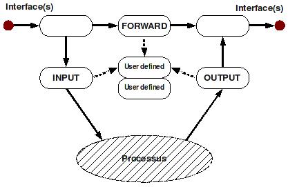 Linux: Firewall Iptables v příkladech