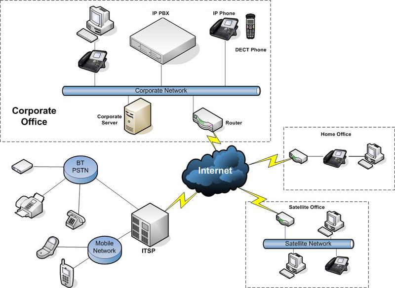 Ilustrace firemní VoIP infrastruktury s telefonní ústřednou, pobočkou a homeoffice
