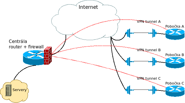 blog-penwrt-vpn