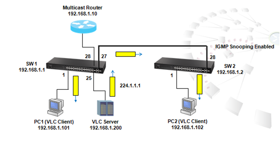 Multicast IGMP snooping