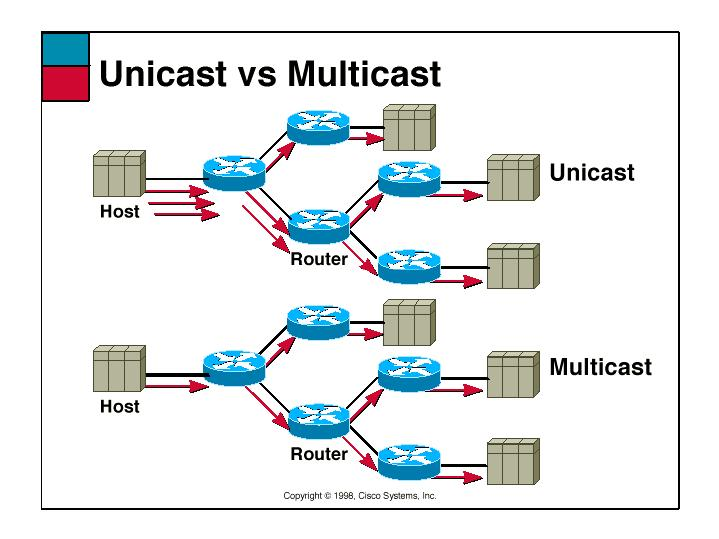 unicast-vs-multicast-1