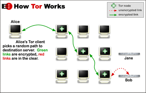 tor-ipbables-network-2016