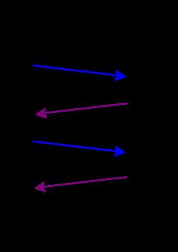 Princip a činnost DHCP