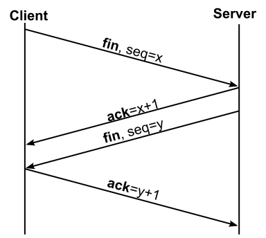 Tcp sequence number (SEQ, ACK, FIN)