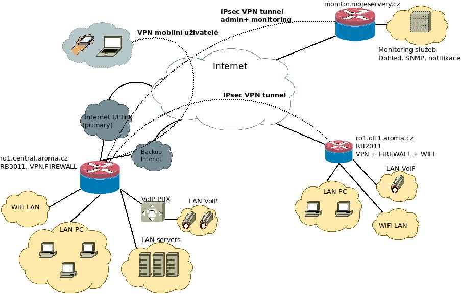 VPN ilustrace rozsáhlejší topologie