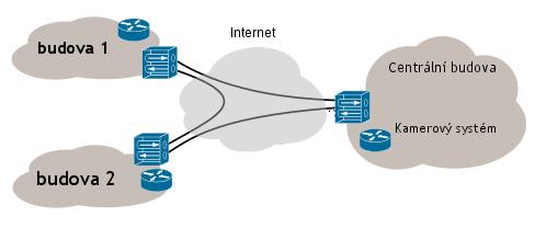Propojení lokalit kamerového systému do logického celku pomocí technologie VPN.