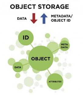 object-storage-object-2016