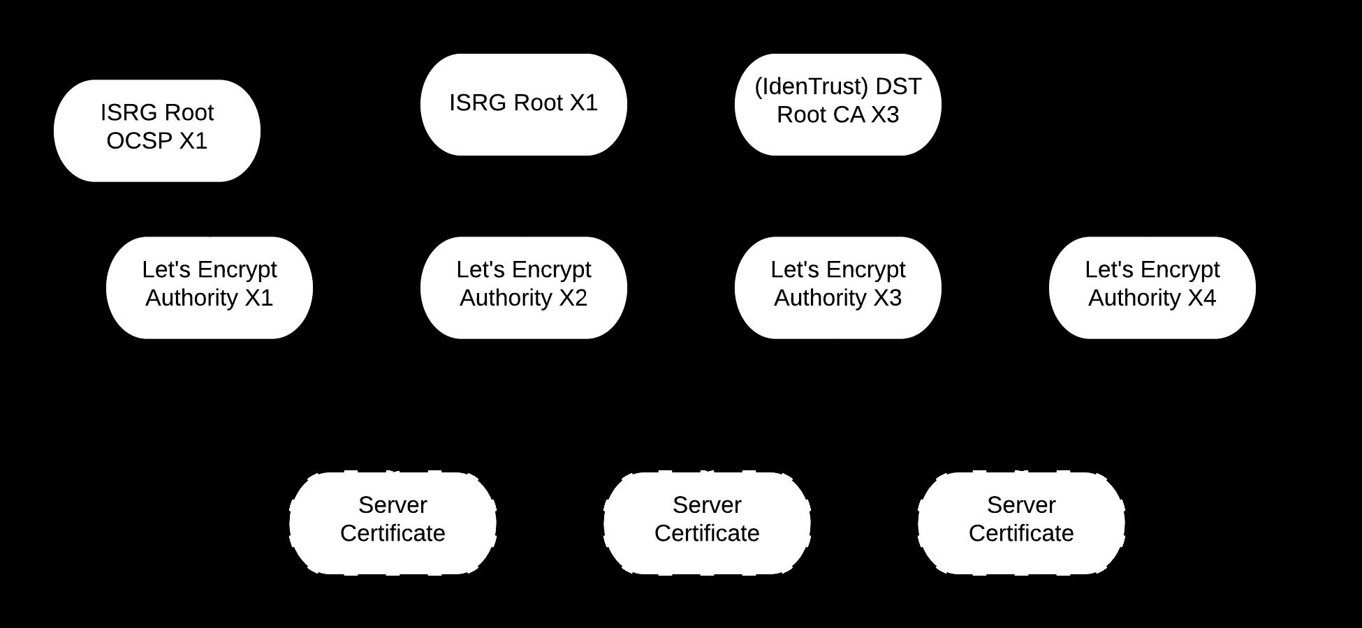 """Chain of Trust"", řetězec důvěry Let's Encrypt"