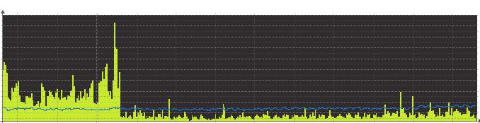 Ilustrace 1: Průměrná zátěže serveru