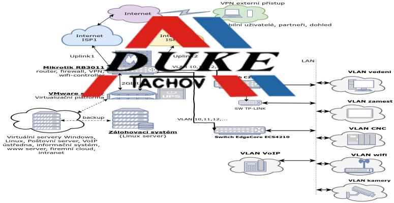 Realizováno! Konsolidace firemního ICT prostředí pro DUKE Abraham s.r.o.