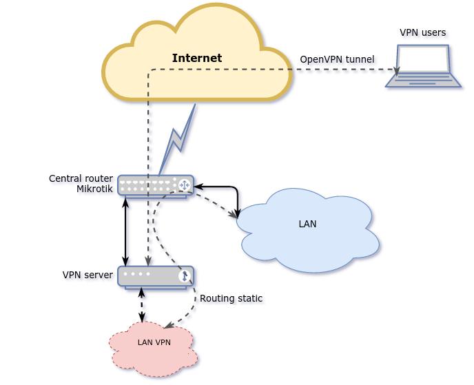 apu-pfsense-vpn-router-keri-0-2017