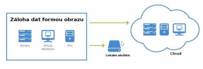 EXIRTA: Zálohování a ochrana dat jako služba