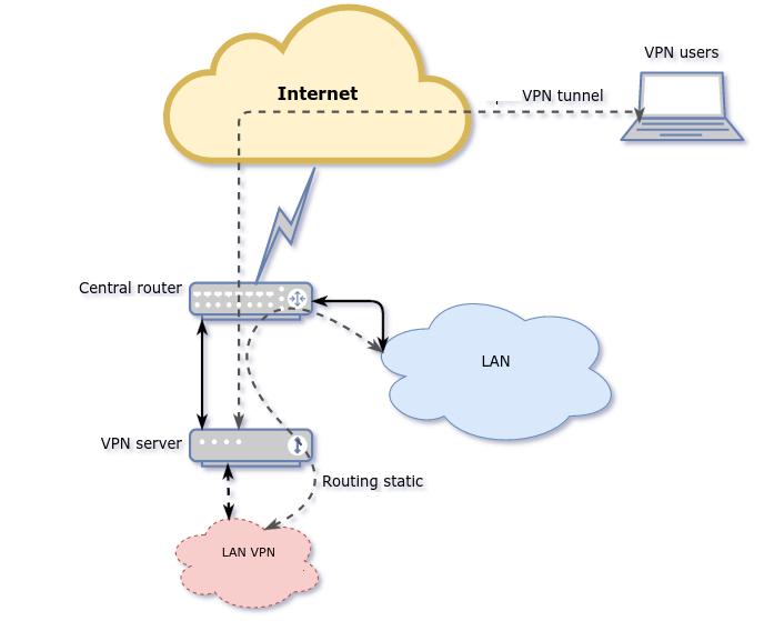 Realizováno! VPN pro home-office GEODEZIE ČESKÝ ZÁPAD Tachov