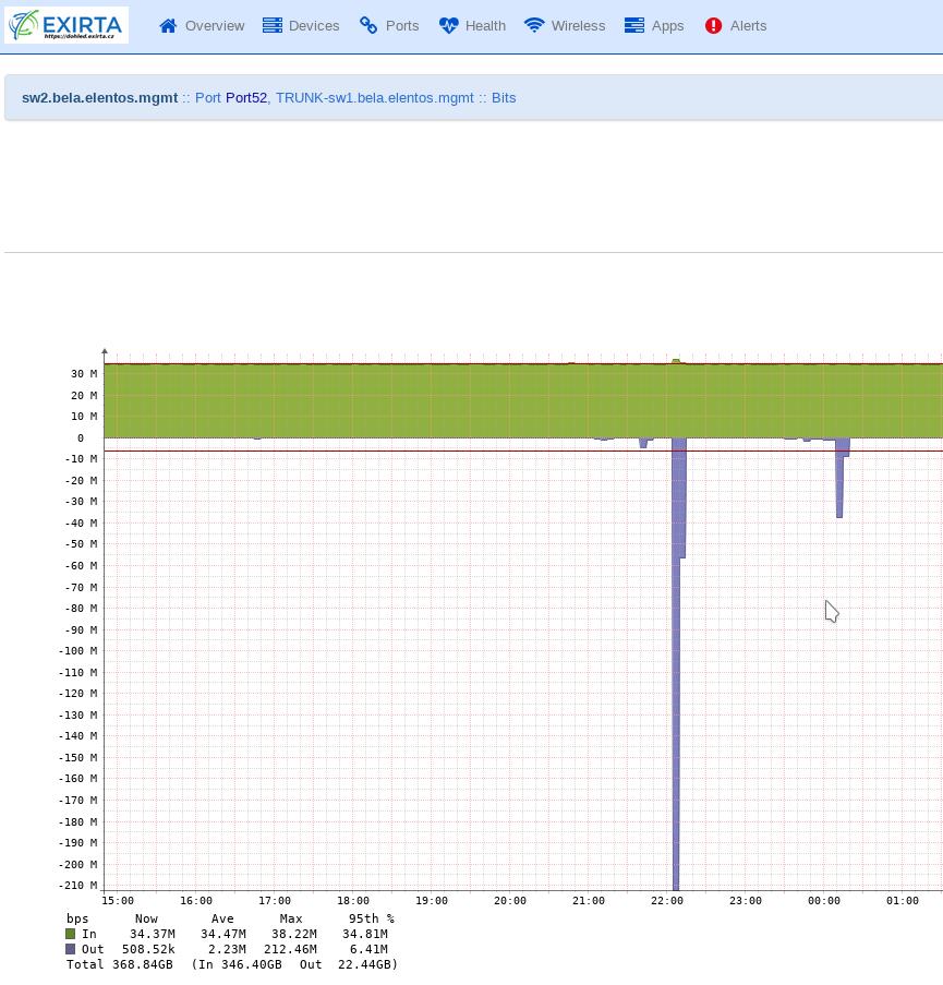 EXIRTA-Elentos-network-monitgnet_20210329_145244